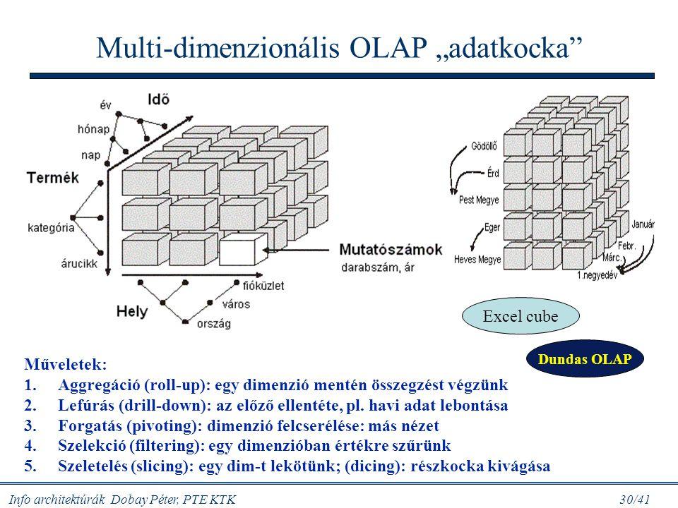 """Multi-dimenzionális OLAP """"adatkocka"""