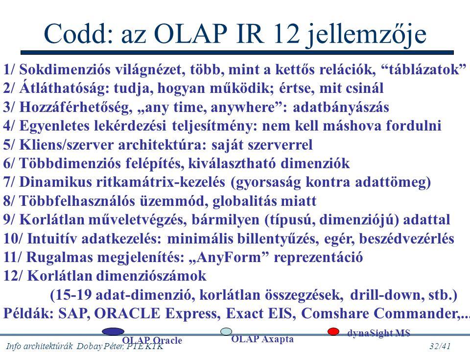 Codd: az OLAP IR 12 jellemzője