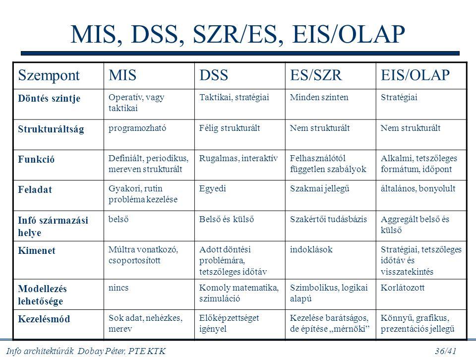 MIS, DSS, SZR/ES, EIS/OLAP