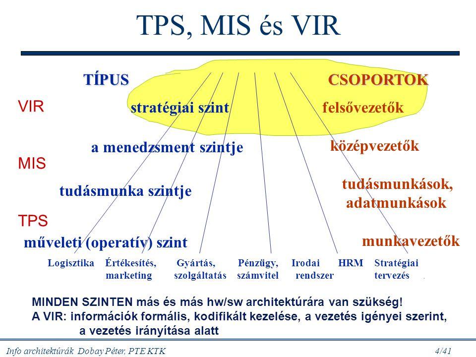 TPS, MIS és VIR TÍPUS CSOPORTOK VIR MIS TPS stratégiai szint