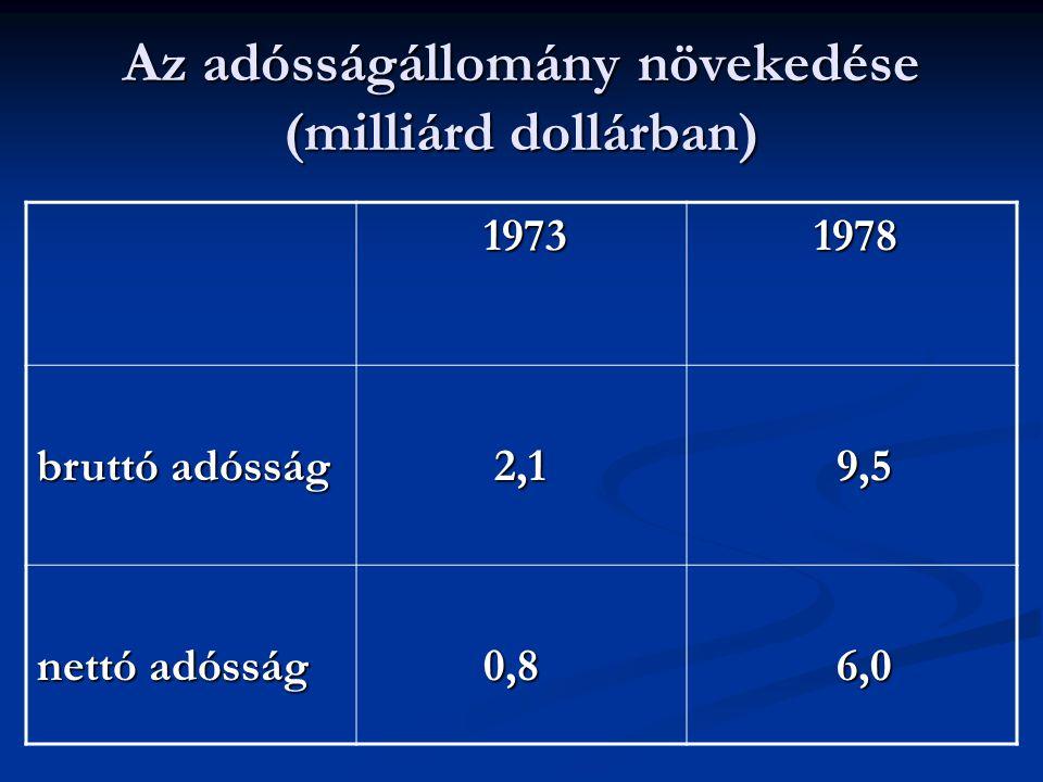 Az adósságállomány növekedése (milliárd dollárban)