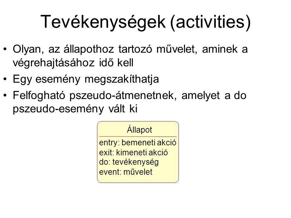 Tevékenységek (activities)