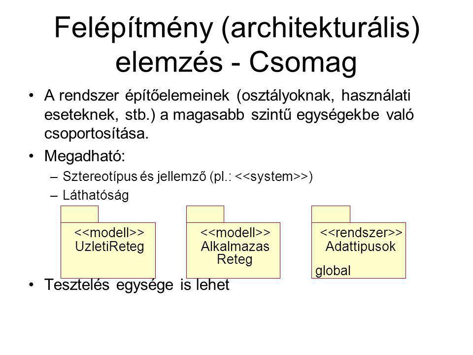 Felépítmény (architekturális) elemzés - Csomag