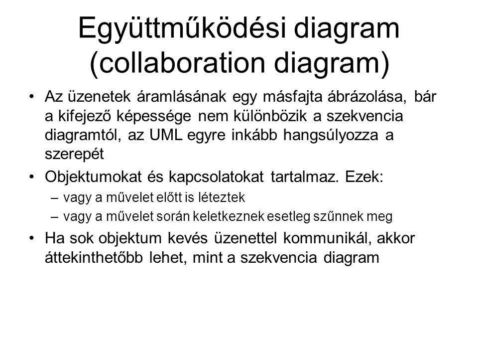 Együttműködési diagram (collaboration diagram)