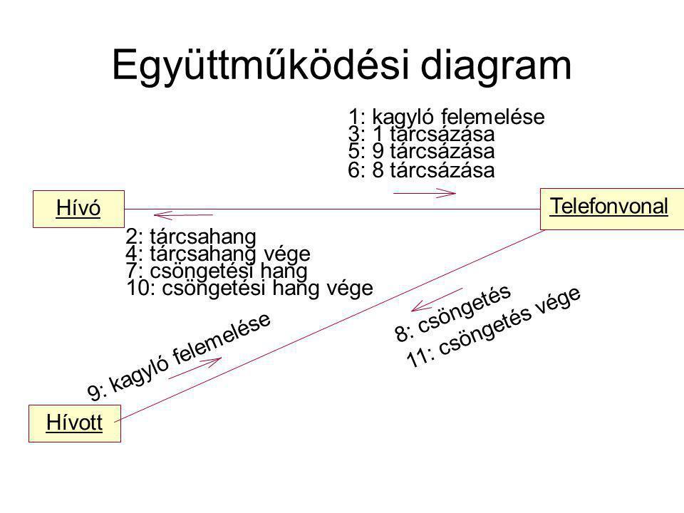 Együttműködési diagram