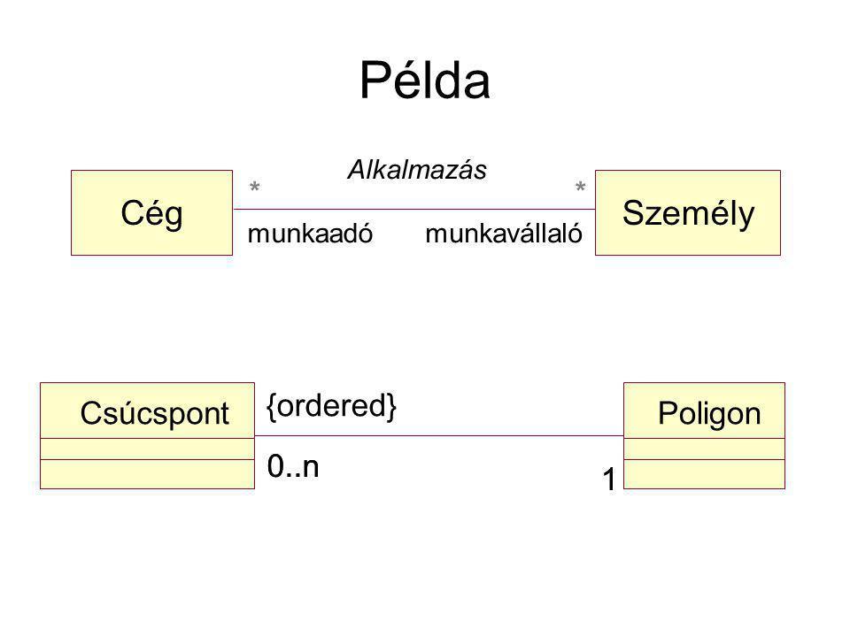 Példa Cég Személy {ordered} Csúcspont Poligon 0..n 0..n 1 1 *