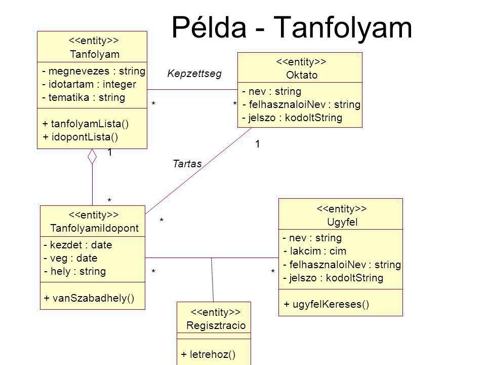Példa - Tanfolyam Tanfolyam - megnevezes : string Kepzettseg Oktato