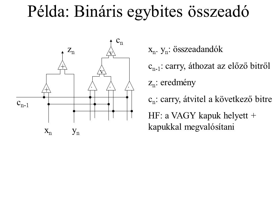 Példa: Bináris egybites összeadó