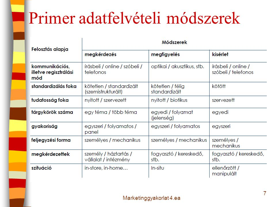 Primer adatfelvételi módszerek