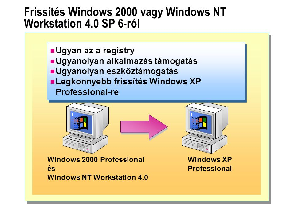 Frissítés Windows 2000 vagy Windows NT Workstation 4.0 SP 6-ról