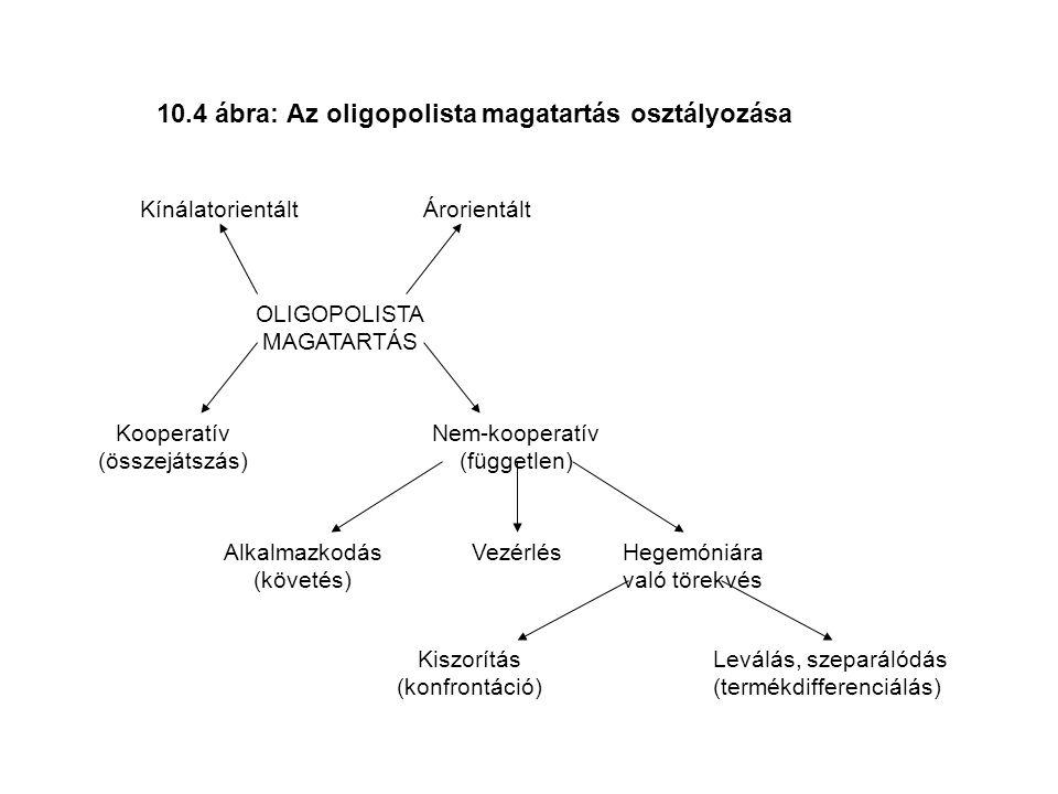 10.4 ábra: Az oligopolista magatartás osztályozása