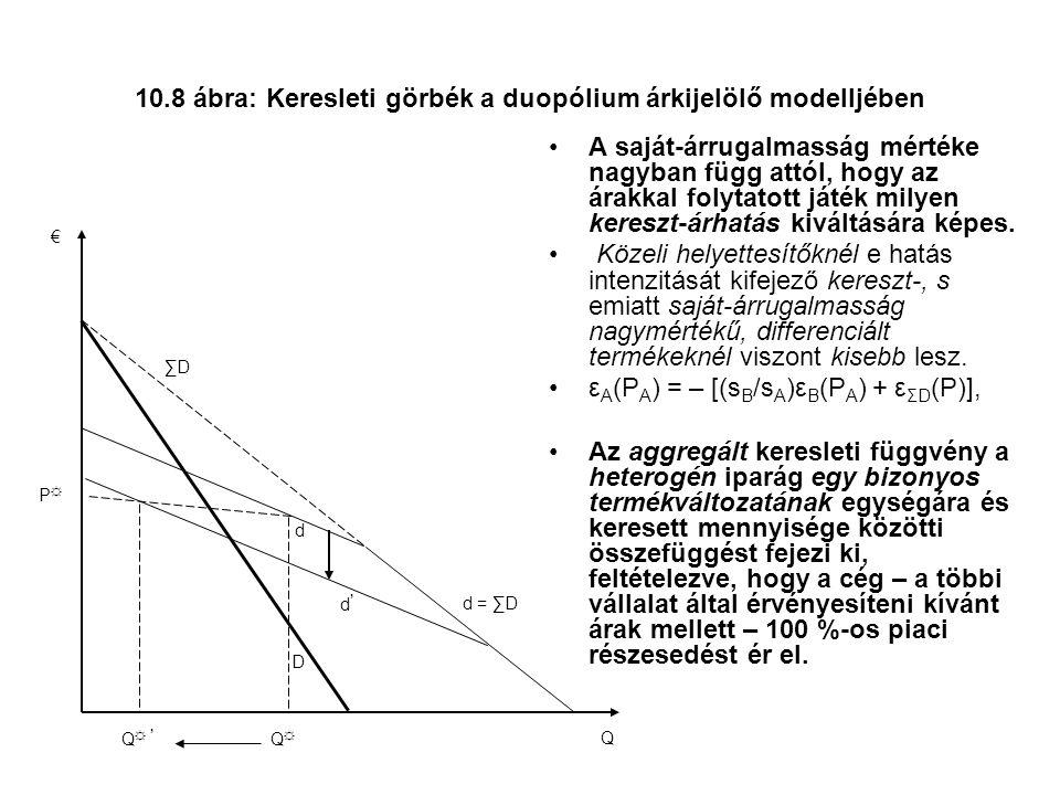 10.8 ábra: Keresleti görbék a duopólium árkijelölő modelljében