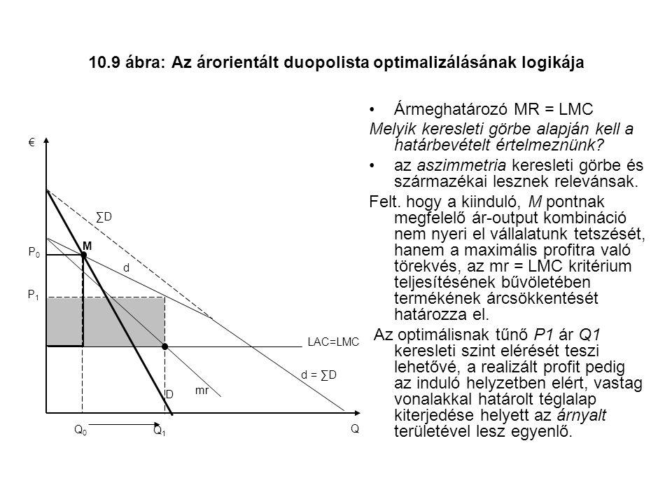 10.9 ábra: Az árorientált duopolista optimalizálásának logikája