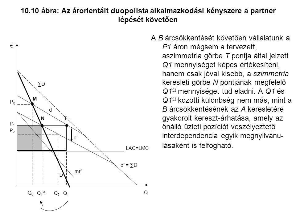 10.10 ábra: Az árorientált duopolista alkalmazkodási kényszere a partner lépését követően