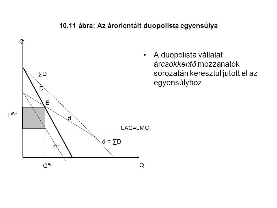 10.11 ábra: Az árorientált duopolista egyensúlya