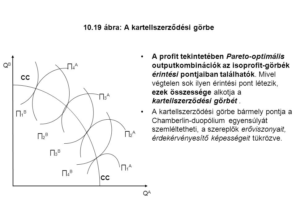 10.19 ábra: A kartellszerződési görbe