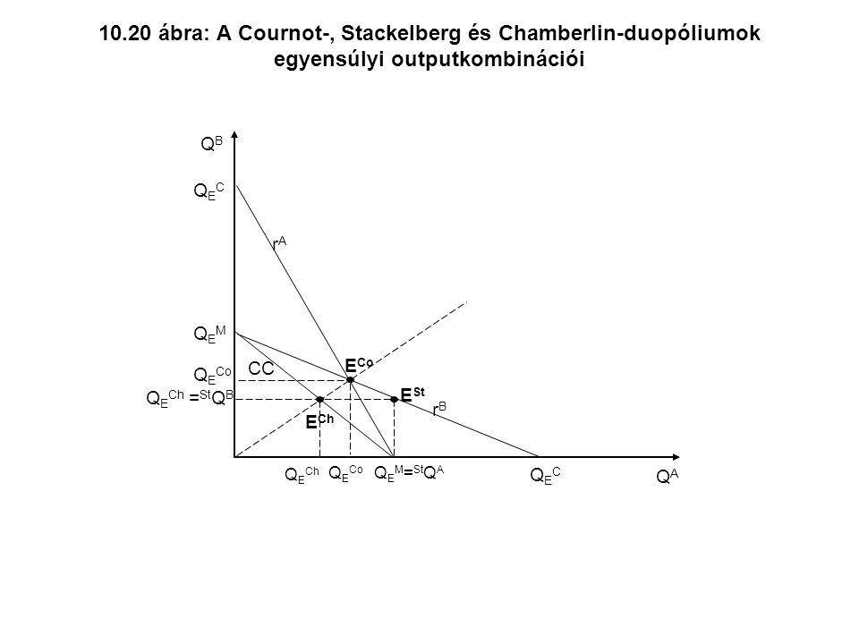 10.20 ábra: A Cournot-, Stackelberg és Chamberlin-duopóliumok egyensúlyi outputkombinációi