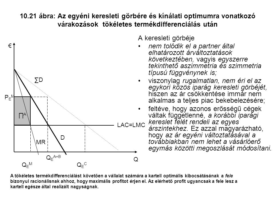 10.21 ábra: Az egyéni keresleti görbére és kínálati optimumra vonatkozó várakozások tökéletes termékdifferenciálás után