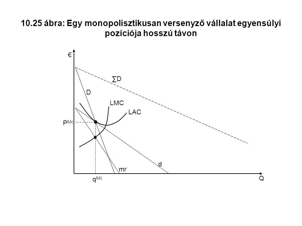 10.25 ábra: Egy monopolisztikusan versenyző vállalat egyensúlyi pozíciója hosszú távon