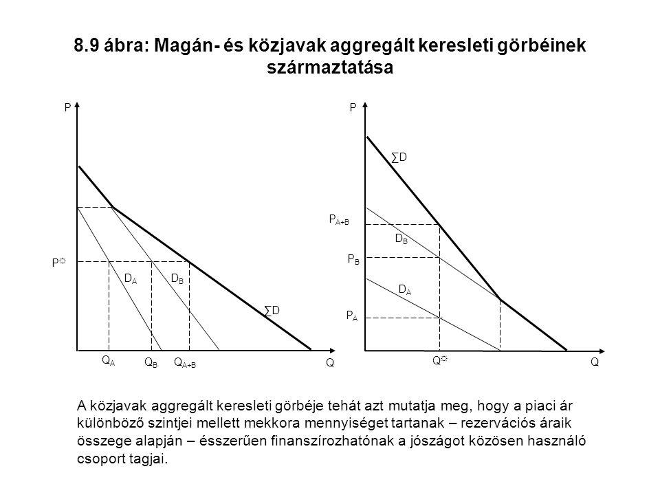 8.9 ábra: Magán- és közjavak aggregált keresleti görbéinek származtatása
