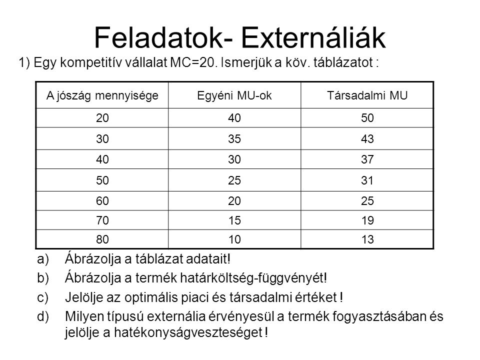 Feladatok- Externáliák