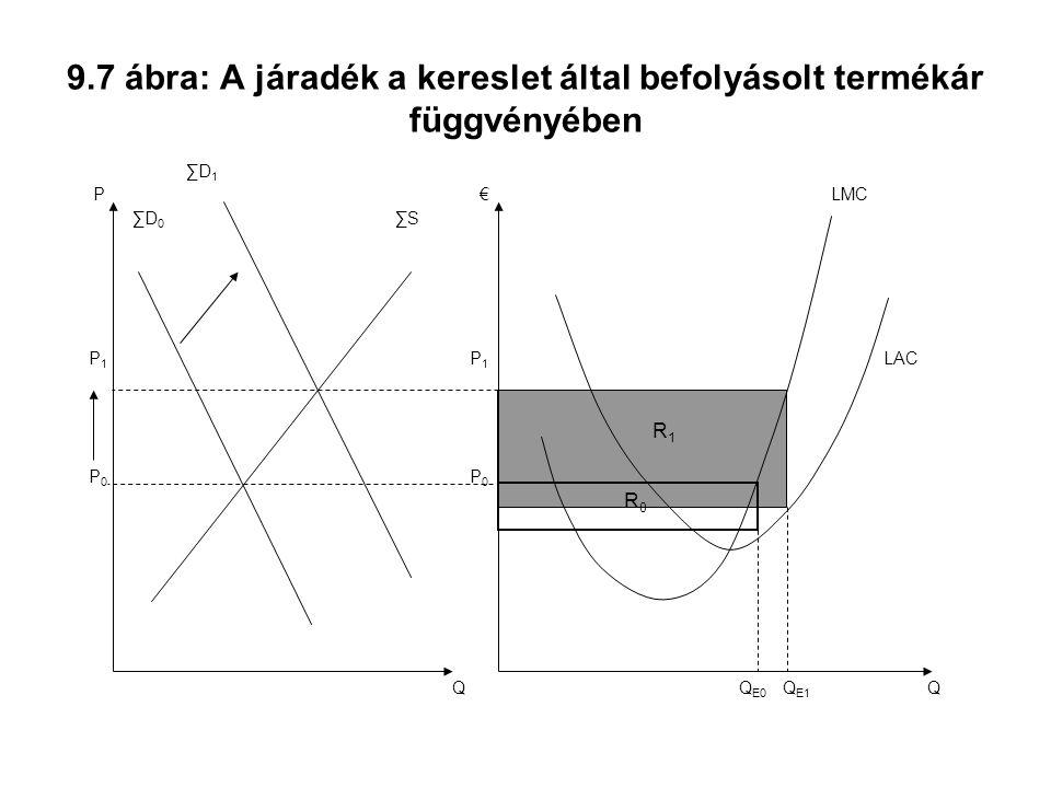 9.7 ábra: A járadék a kereslet által befolyásolt termékár függvényében