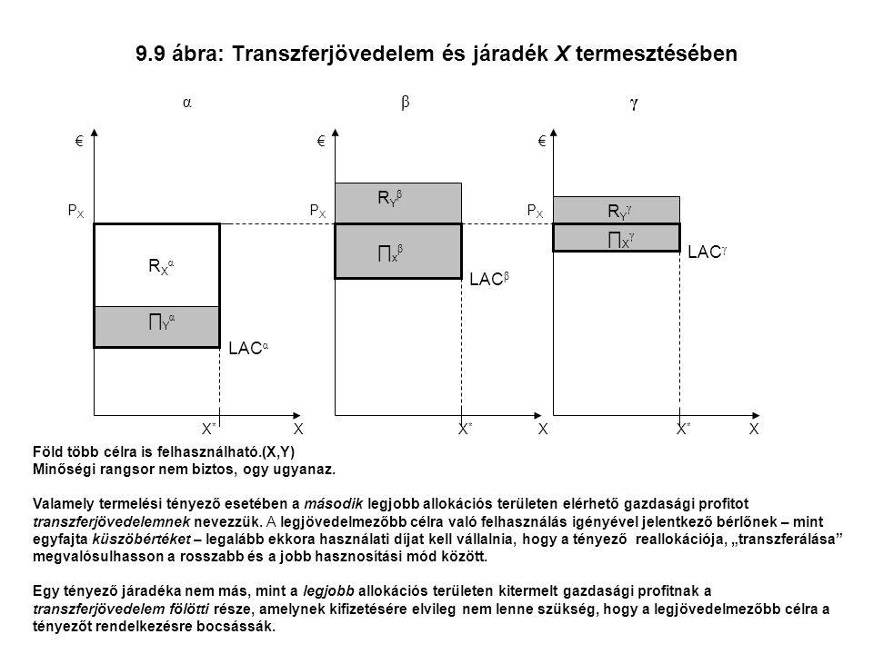 9.9 ábra: Transzferjövedelem és járadék X termesztésében