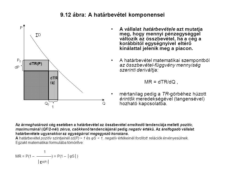 9.12 ábra: A határbevétel komponensei