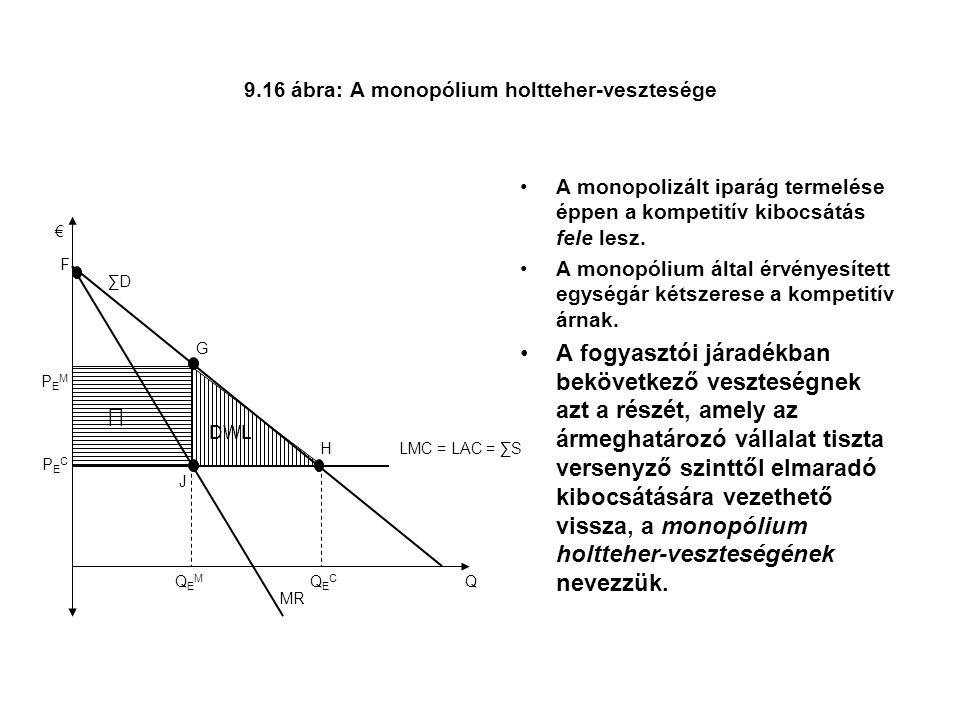 9.16 ábra: A monopólium holtteher-vesztesége