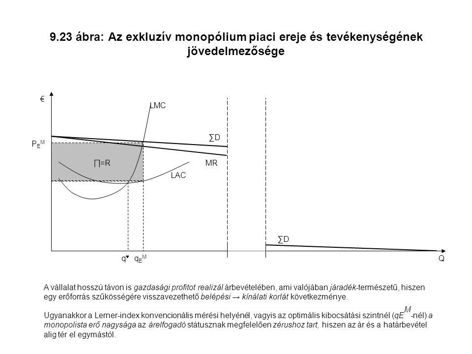 9.23 ábra: Az exkluzív monopólium piaci ereje és tevékenységének jövedelmezősége