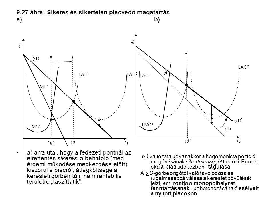 9.27 ábra: Sikeres és sikertelen piacvédő magatartás a) b)