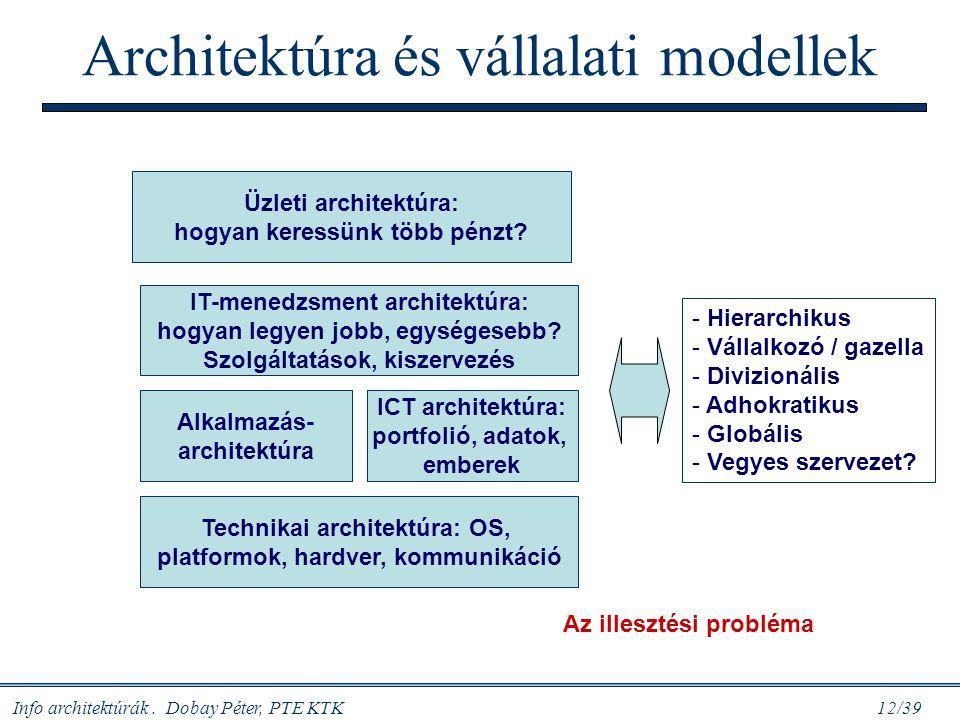 Architektúra és vállalati modellek