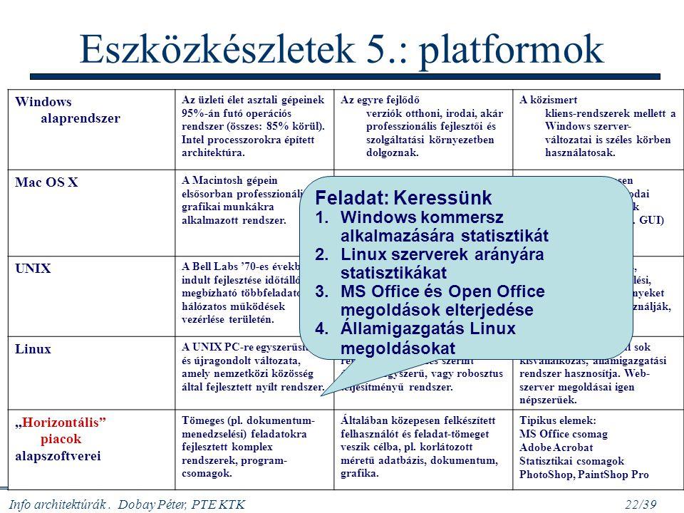 Eszközkészletek 5.: platformok