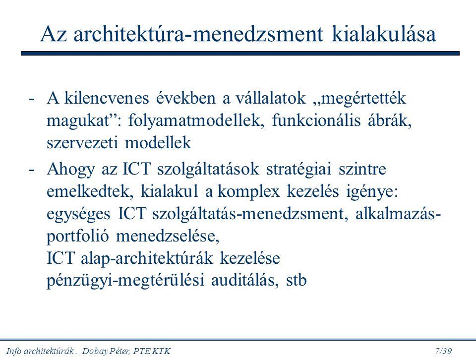 Az architektúra-menedzsment kialakulása