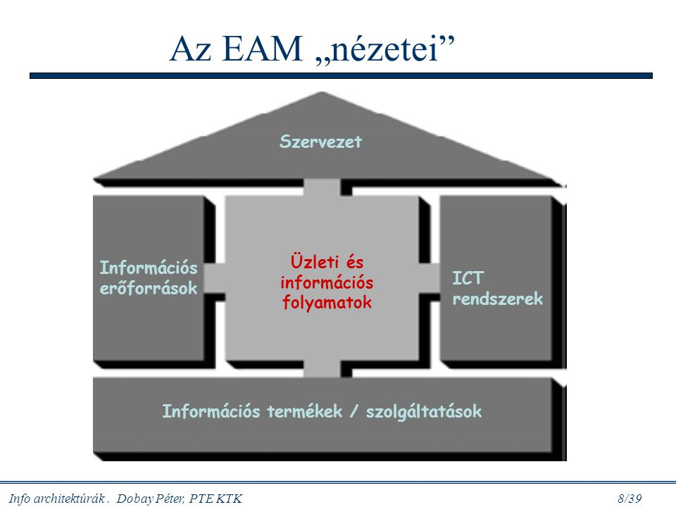 Üzleti és információs folyamatok Információs termékek / szolgáltatások