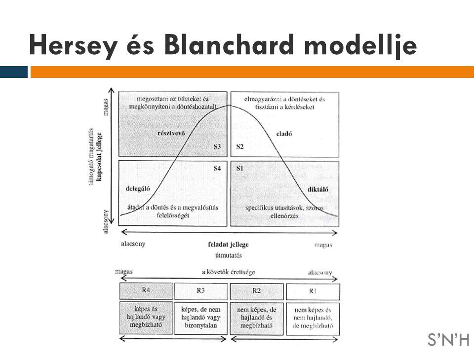 Hersey és Blanchard modellje