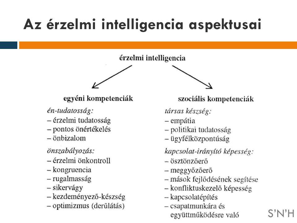 Az érzelmi intelligencia aspektusai
