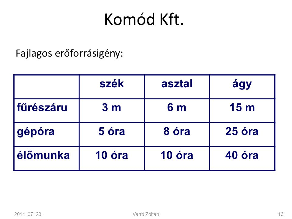 Komód Kft. Fajlagos erőforrásigény: szék asztal ágy fűrészáru 3 m 6 m