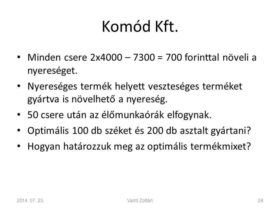 Komód Kft. Minden csere 2x4000 – 7300 = 700 forinttal növeli a nyereséget.