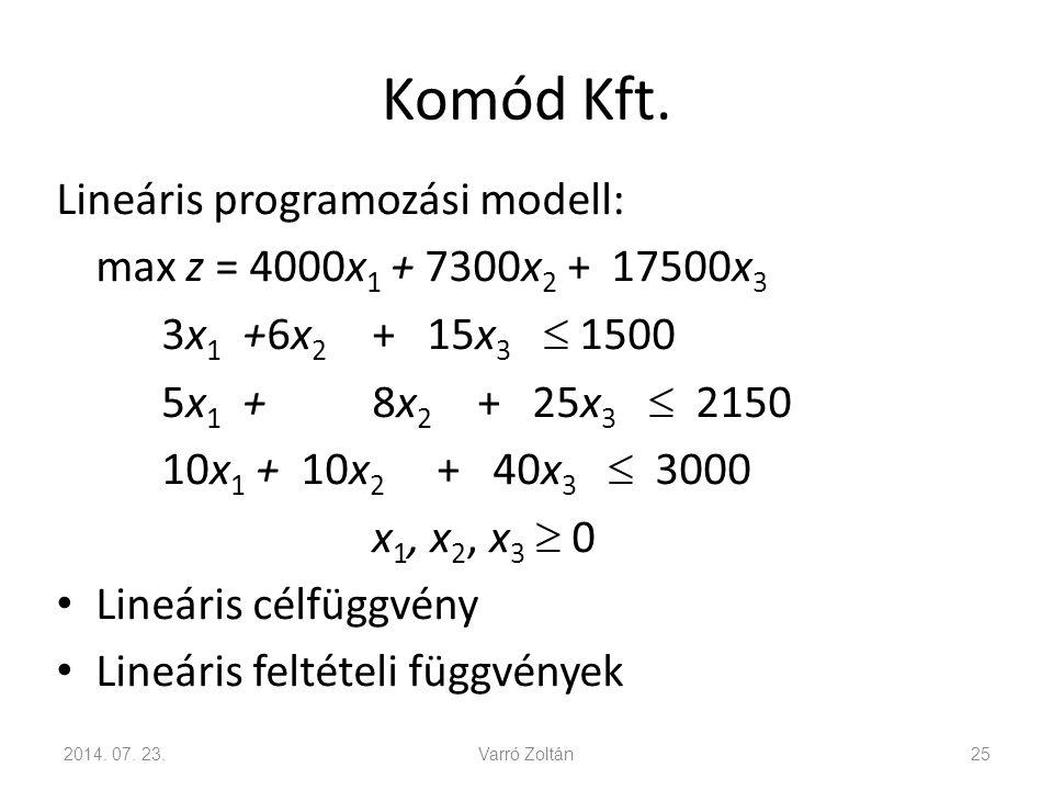 Komód Kft. Lineáris programozási modell: