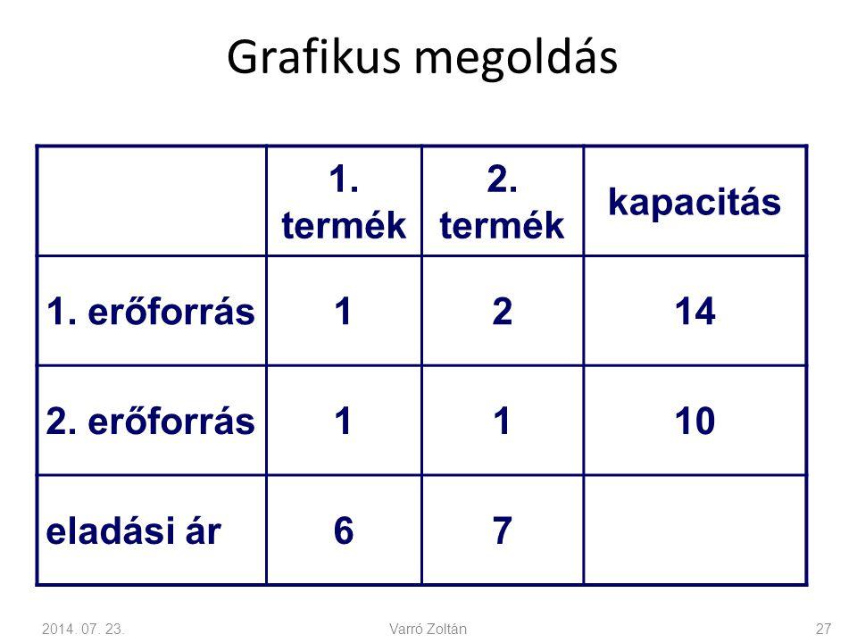 Grafikus megoldás 1. termék 2. termék kapacitás 1. erőforrás 1 2 14