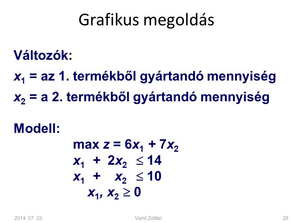 Grafikus megoldás Változók: x1 = az 1. termékből gyártandó mennyiség