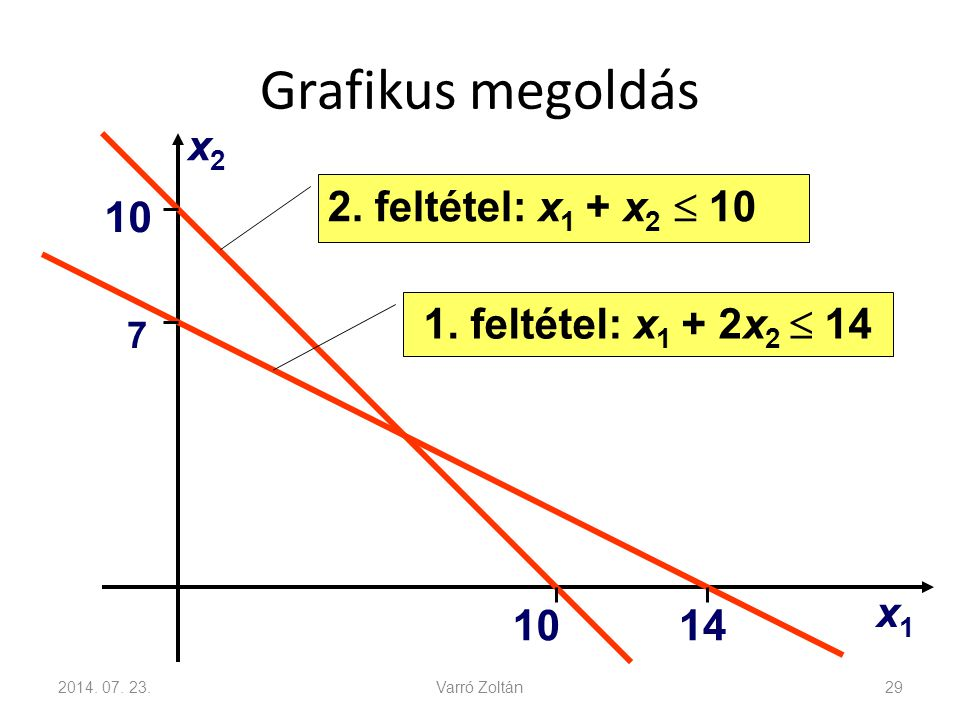 Grafikus megoldás x2 2. feltétel: x1 + x2  10 10