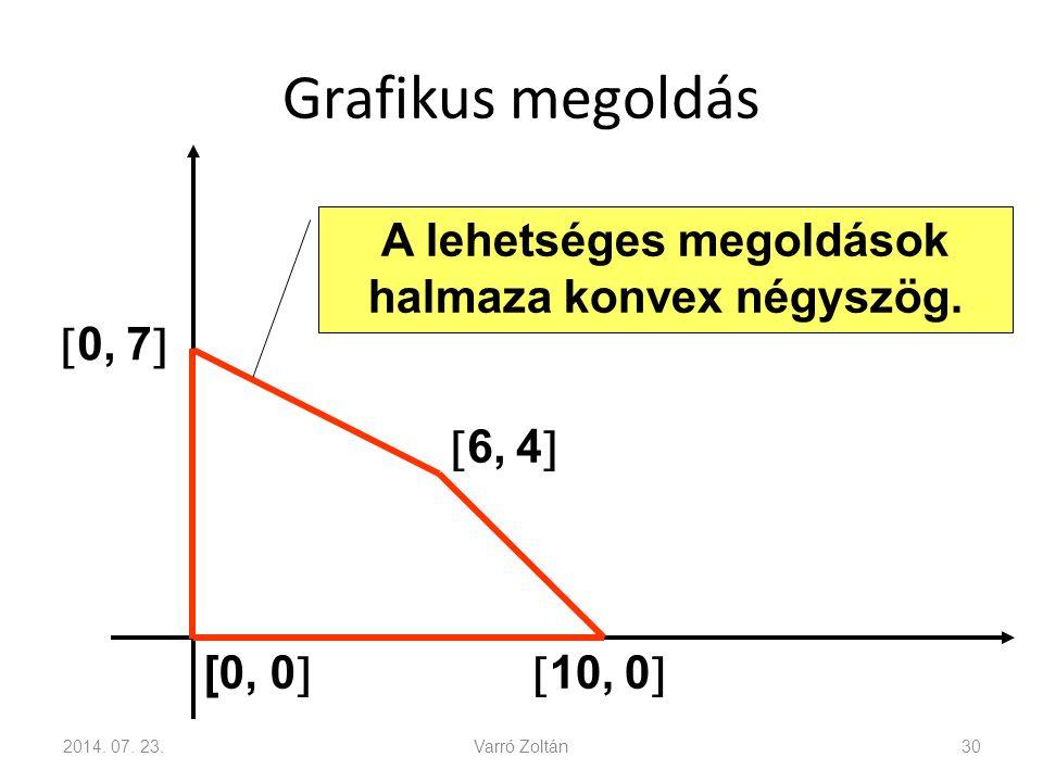 A lehetséges megoldások halmaza konvex négyszög.