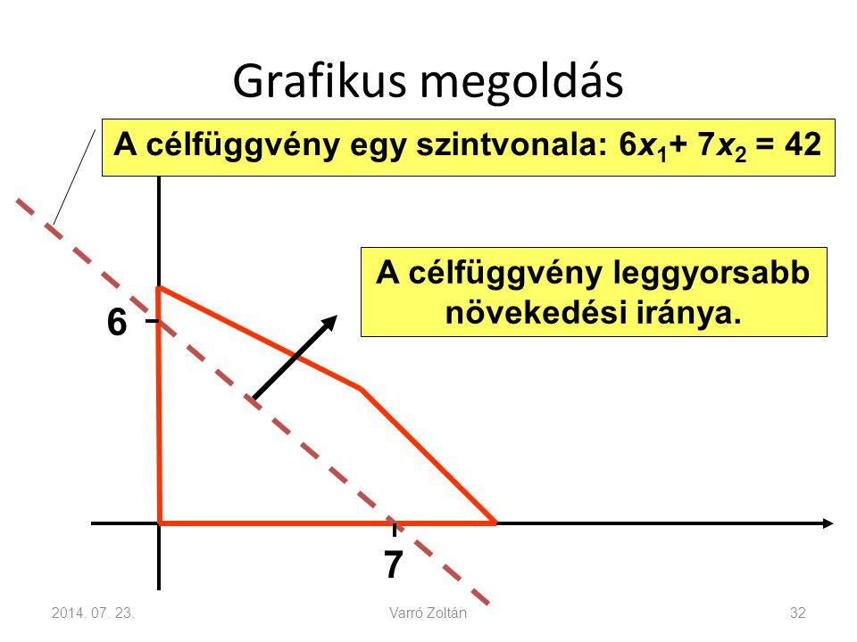 Grafikus megoldás 6 7 A célfüggvény egy szintvonala: 6x1+ 7x2 = 42