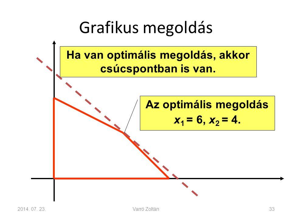 Ha van optimális megoldás, akkor csúcspontban is van.