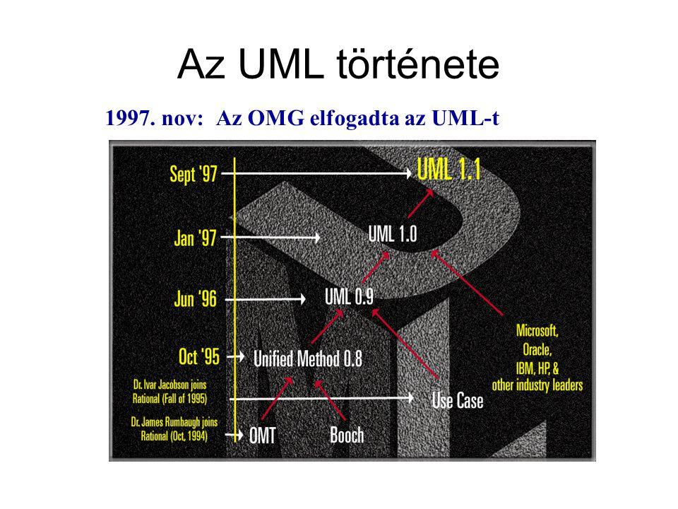Az OMG elfogadta az UML-t