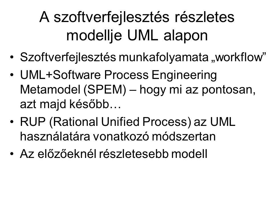 A szoftverfejlesztés részletes modellje UML alapon