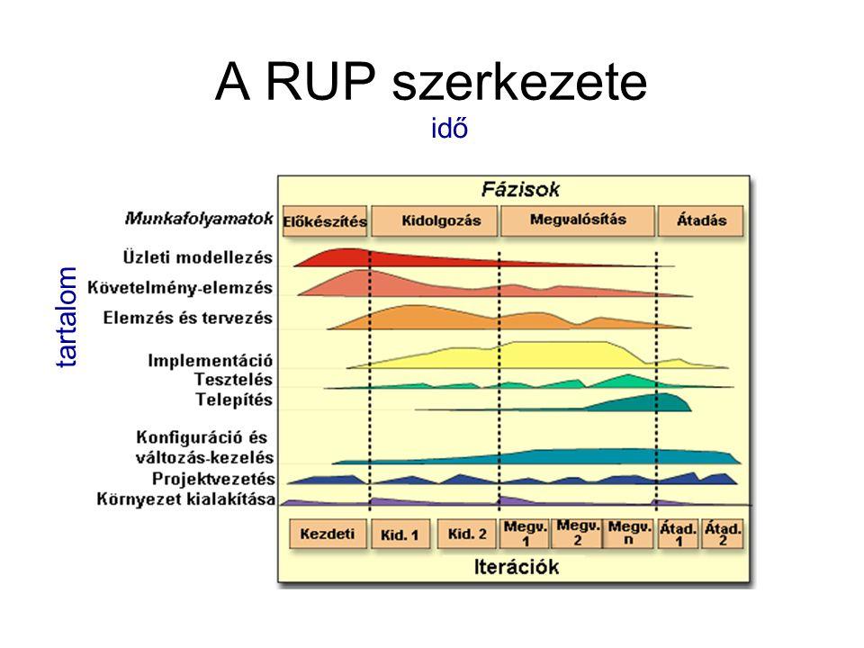 A RUP szerkezete idő tartalom A fejlesztés két dimenzióval írható le: