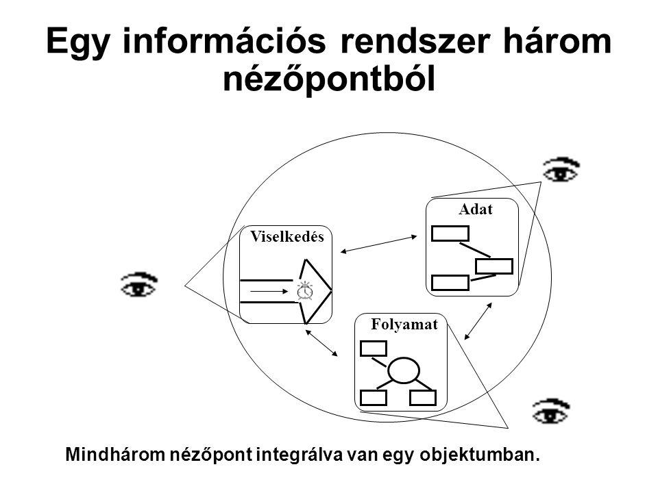 Egy információs rendszer három nézőpontból